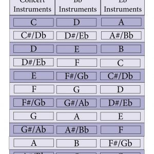 Saxophone Transposition Chart