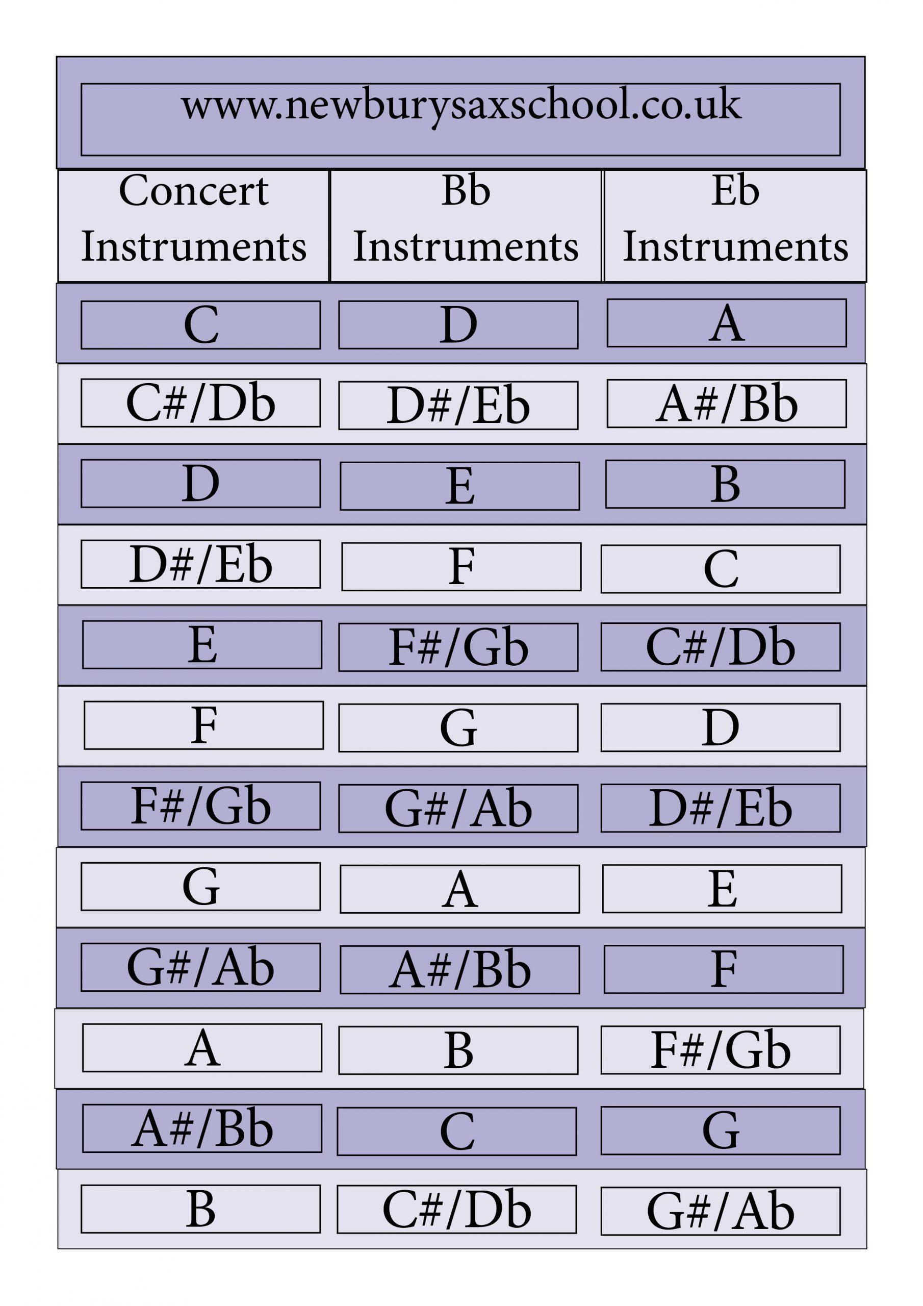 Saxophone Transposition Chart